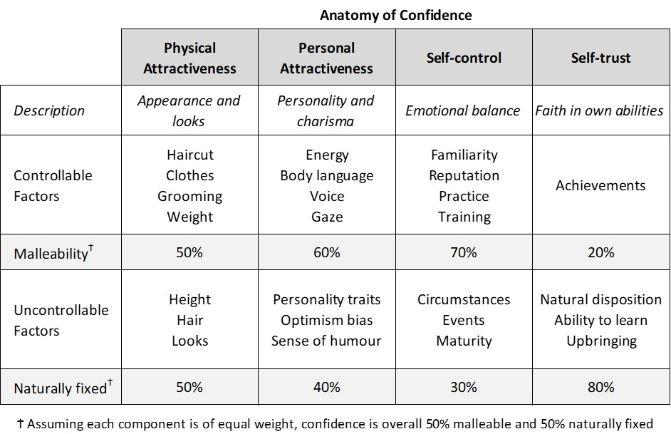 Anatomy of confidence table