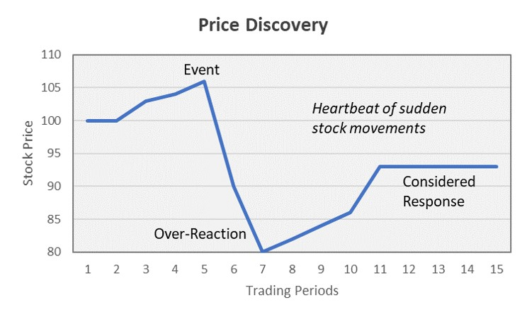 Price discovery pic