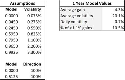 Stock market model